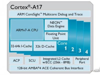 پردازنده جديد شرکتARM به نام Cortex-A17