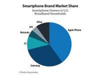 بازار رقابت سامسونگ و اپل در آمریکا داغتر خواهد شد