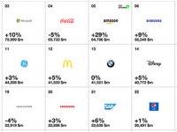 اپل با ارزشترین برند جهانی برای پنجمین سال متوالی