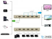 سوییچ چهار پورت اچ دی ام آی یوگرین Ugreen 40277 HDMI 1x4 Amplifier Splitter