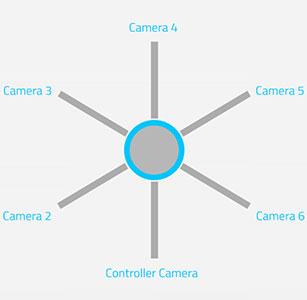 پایه دوربین 360 درجه شیائومی Xiaomi VR 360 camera Stand