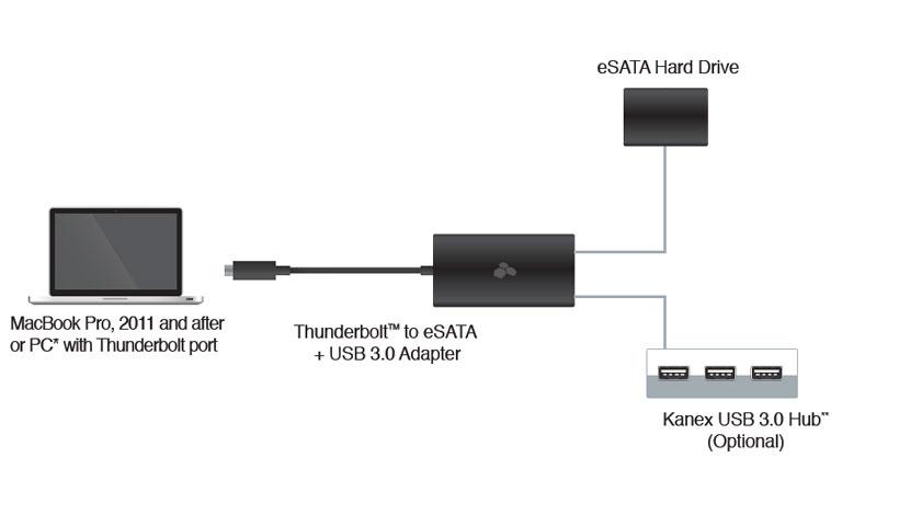 نحوه نصب مبدل تاندربولت به ای ساتا و یو اس بی 3.0 کانکس