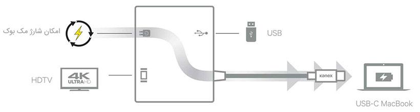 افزایش عملکرد دستگاه مک بوک با شارژر چند منظوره کانکس