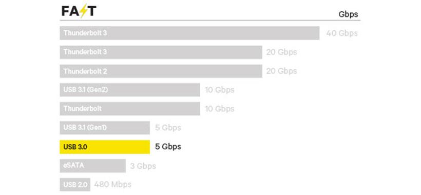 سرعت بالا در انتقال داده با دستگاه  کانکس