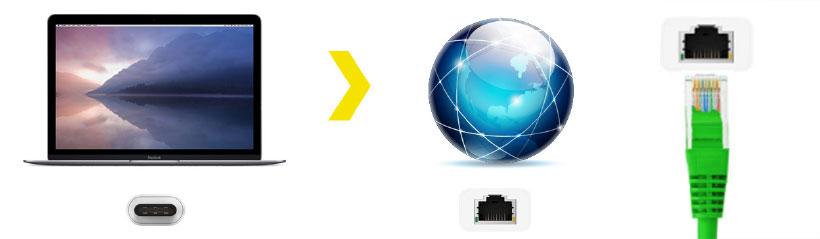 اتصال سریع و قابل اطمینان مک بوک به اینترنت