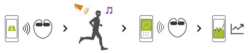هدفون، موزیک پلیر، سنسور ضربان قلب و GPS در دستگاه سونی