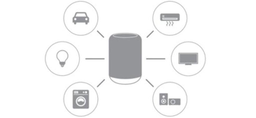 کنترل دستگاه های هوشمند خانه با اسپیکر سونی