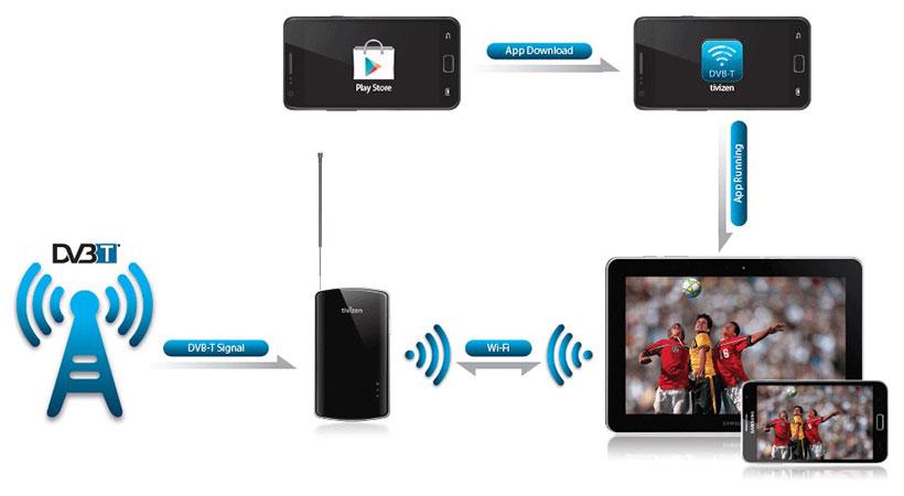 گیرنده دیجیتال Tivizen Mobile WiFi TV Tuner Mobi T2