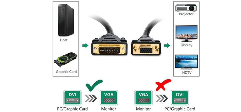 مبدل DVI به VGA یوگرین