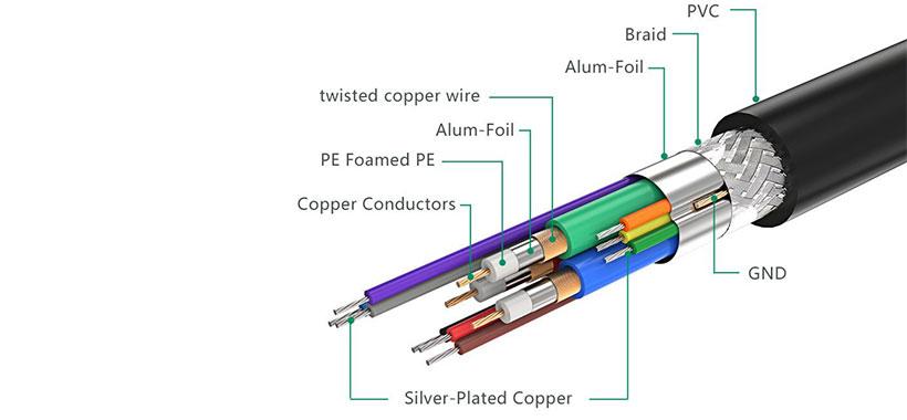 ساختار کابل انتقال تصویر یوگرین30499