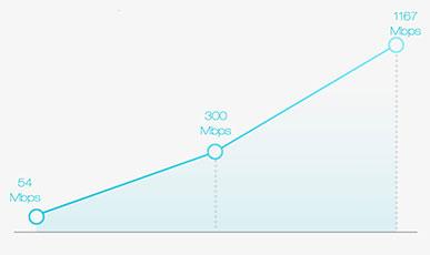 سرعت انتقال بالای اطلاعات در روتر وای فای شیائومی Mi R1D
