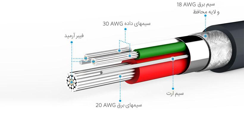 کابل شارژ میکرو یو اس بی انکر مدل PowerLine