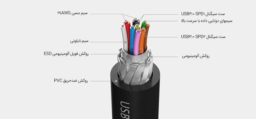 کابل انتقال داده اوریکو