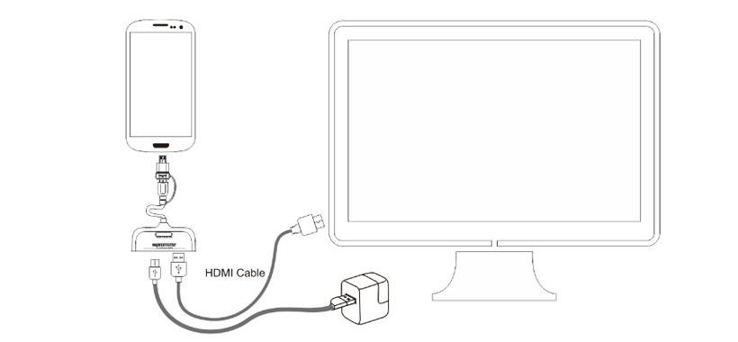 اتصال از طریق پورت MHL مبدل پرومیت