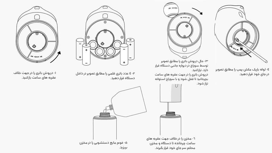 دستورالعمل استفاده از پمپ مایع دستشویی با قابلیت فوم ساز بیسوس Baseus Minipeng Hand Washing machine