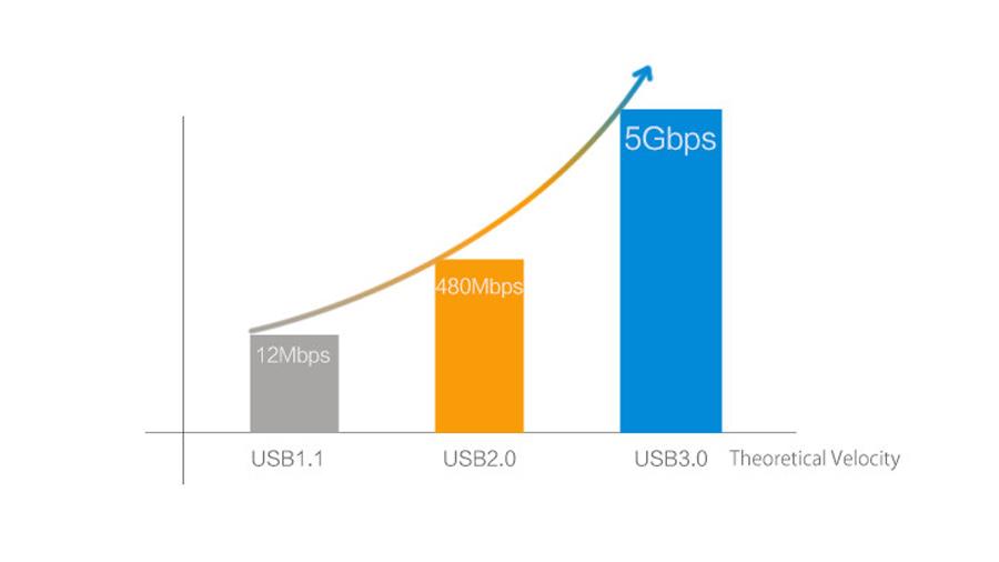 هاب اینترنال 7 پورت یو اس بی 3.0 اوریکو Orico PVU3-7U USB 3.0 7Port Hub دارای سرعت انتقال داده بالا