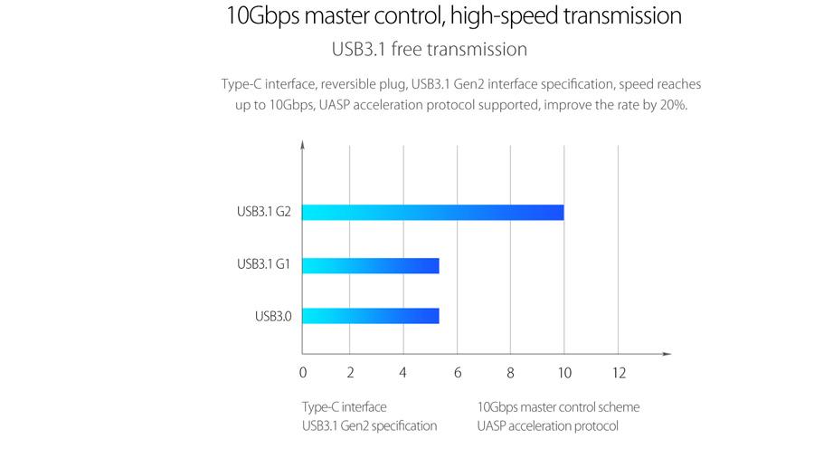 قاب هارد درایو 2Bay با Raid اوریکو Orico RS200RC3 دارای سرعت انتقال اطلاعات بالا